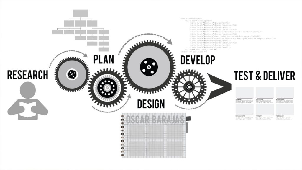 web design development process