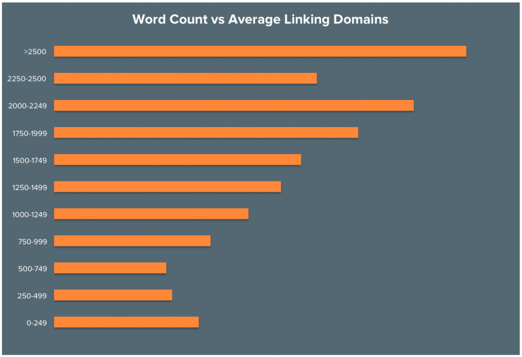 number of words and linking domains